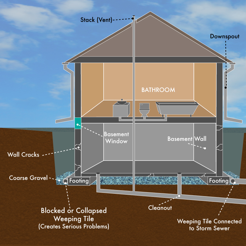 Basement Drainage System Repair  U0026 Replacement Contractor Toronto